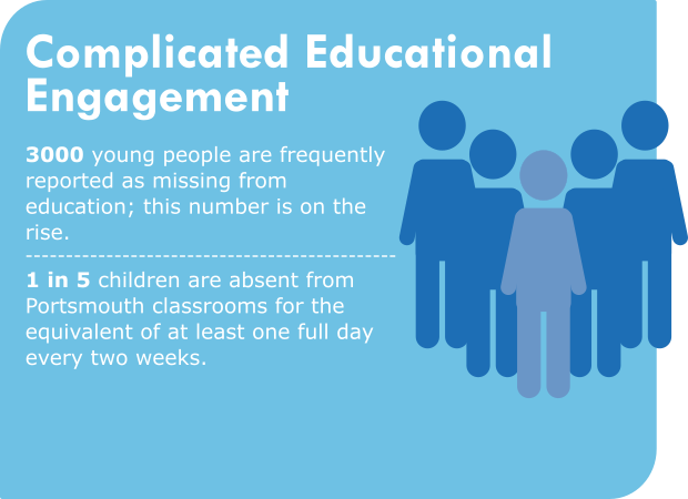 Complicated educational engagement 3000 young people are frequently reported as missing from education; this number is on the rise. 1 in 5 children are absent from Portsmouth classrooms for the equivalent of at least one full day every two weeks.