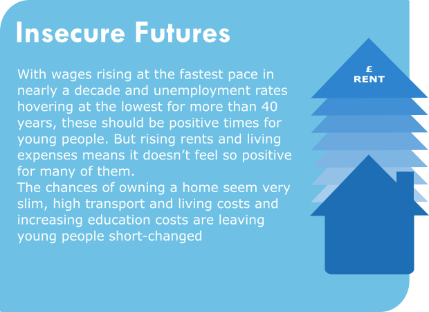 Insecure futures With wages rising at the fastest pace in nearly a decade and unemployment rates hovering at the lowest for more than 40 years, these should be positive times for young people. But rising rents and living expenses means it doesn't feel so positive for many of them. The chances of owning a home seem very slim, high transport and living costs and increasing education costs are leaving young people short-changed.