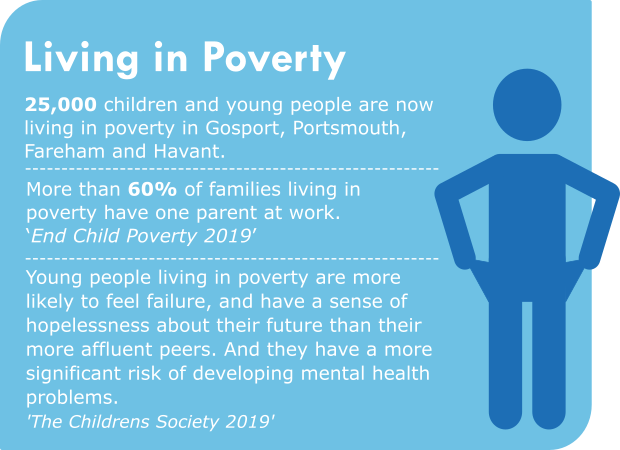 Living in poverty 25000 children and young people are now living in poverty in Gosport, Fareham, Portsmouth and Havant. More than 60% of families living in poverty have one parent at work. 'End Child Poverty 2019' Young people living in poverty are more likely to feel like a failure, and have a sense of hopelessness about their future than their more affluent peers. And they have a more significant risk of developing mental health problems. 'The Children's Society 2019'