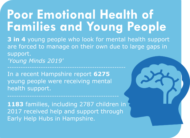 Poor emotional health of families and young people 3 in 4 young people who look for mental health support are forced to manage on their own due to large gaps in support. 'Young Minds 2019' In a recent Hampshire report 6275 young people were receiving mental health support. 1183 families, including 2787 children in 2017 received help and support through Early Help Hubs in Hampshire.