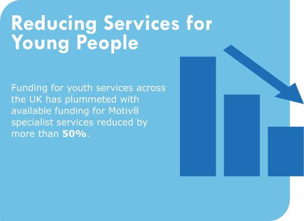 Reducing services for young people Funding for youth services across the UK has plummeted with available funding for Motiv8 specialist services reduced by more than 50%.