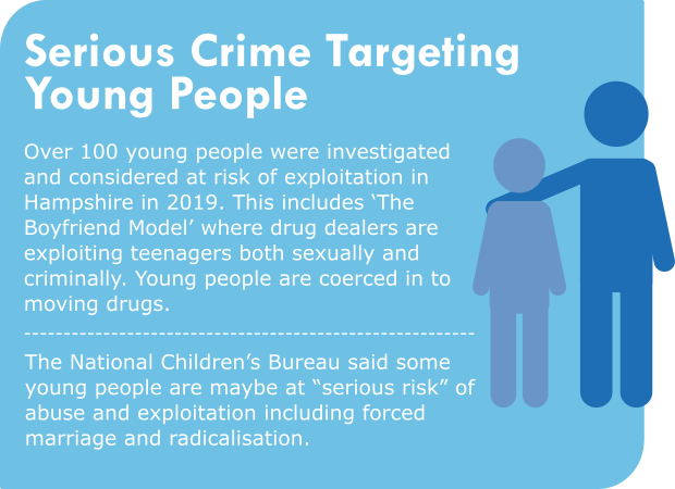 "Serious crime targeting young people Over 100 young people were investigated and considered at risk of exploitation in Hampshire in 2019. This includes 'The Boyfriend Model' where drug dealers are exploiting teenagers both sexually and criminally. Young people are coerced in to moving drugs. The National Children's Bureau said some young people are maybe at ""serious risk"" of abuse and exploitation including forced marriage and radicalisation."